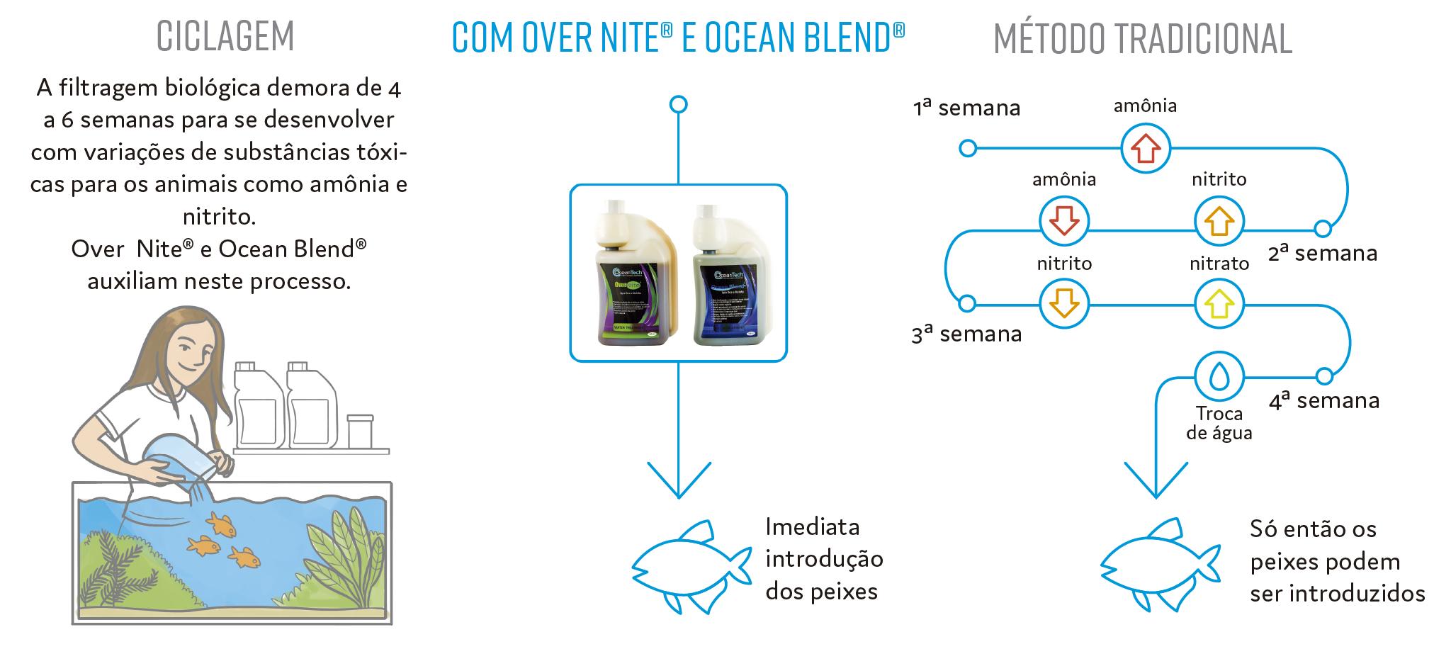 Benefícios do Ocean Blend e overnite na TPA (troca parcial de água)