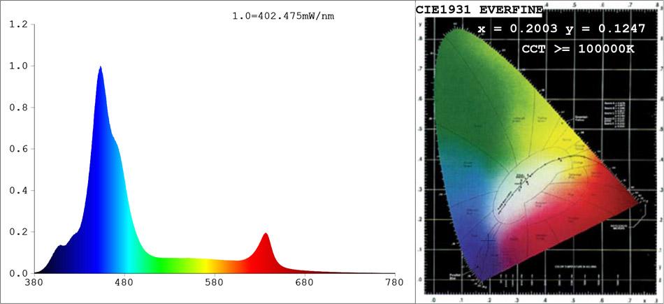 Esquema de cores da Luminária Aqua Sunrise